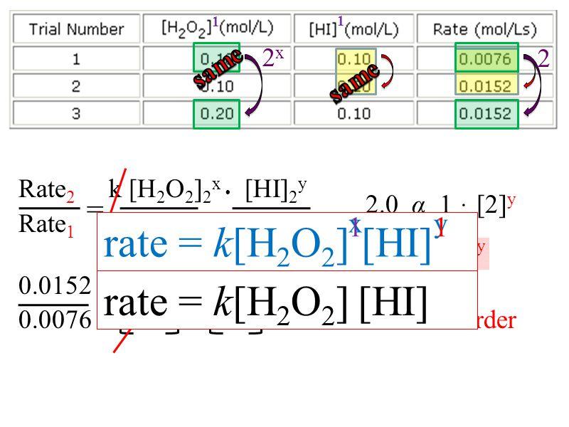 x y 1 1 rate = k[H2O2] [HI] rate = k[H2O2] [HI] = 2x 2 same same